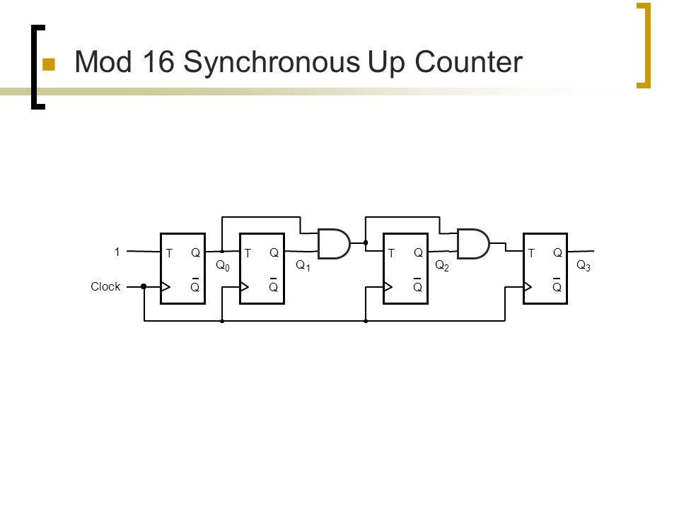 Mod 16 Synchronous Up Counter