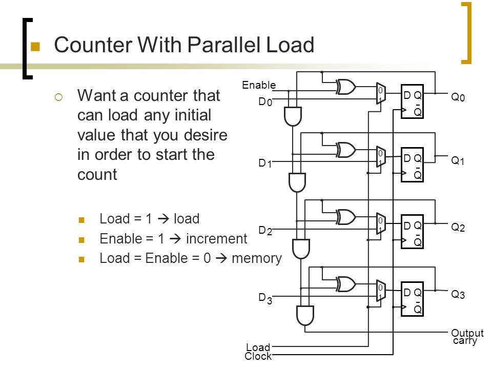 Counter With Parallel Load