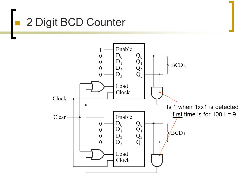 2 Digit BCD Counter Enable. Q D. Load.