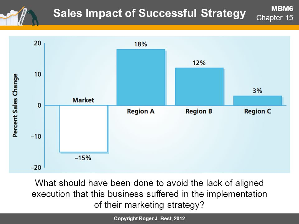 impact of marketing strategy on business performance pdf