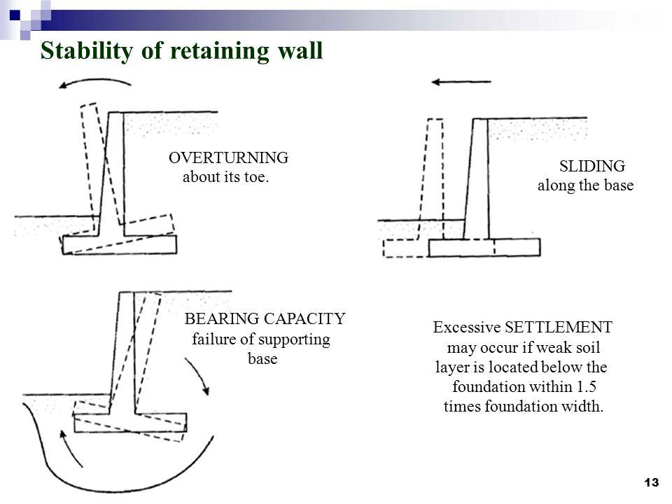 Sliding Retaining Wall : Retaining wall design sil mekanika tanah dr ir