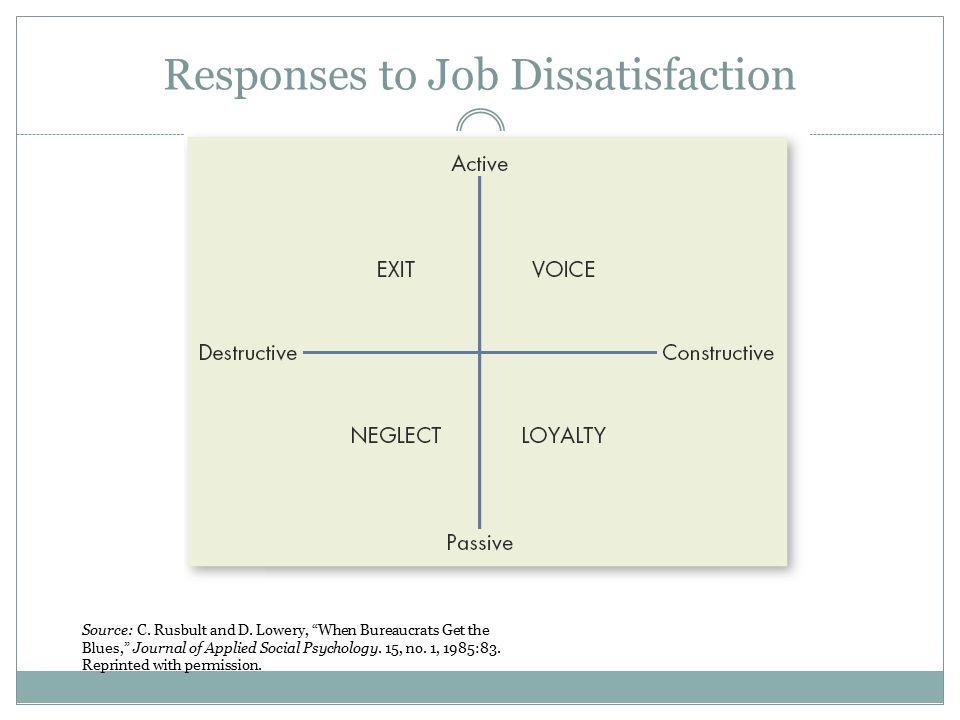 Responses to Job Dissatisfaction