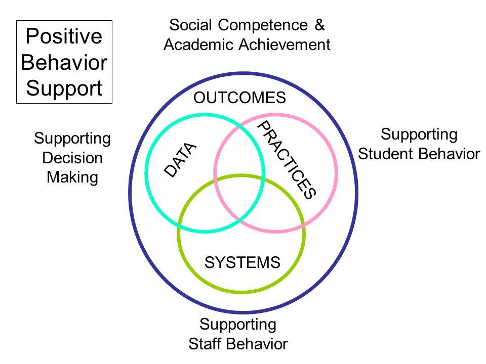 Positive Behavior Support Social Competence & Academic Achievement