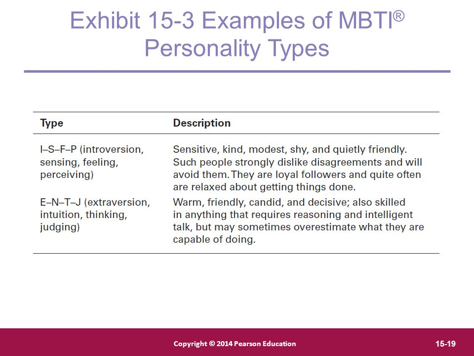 Exhibit 15-3 Examples of MBTI® Personality Types