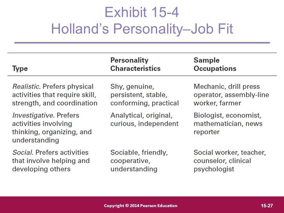 Exhibit 15-4 Holland's Personality–Job Fit