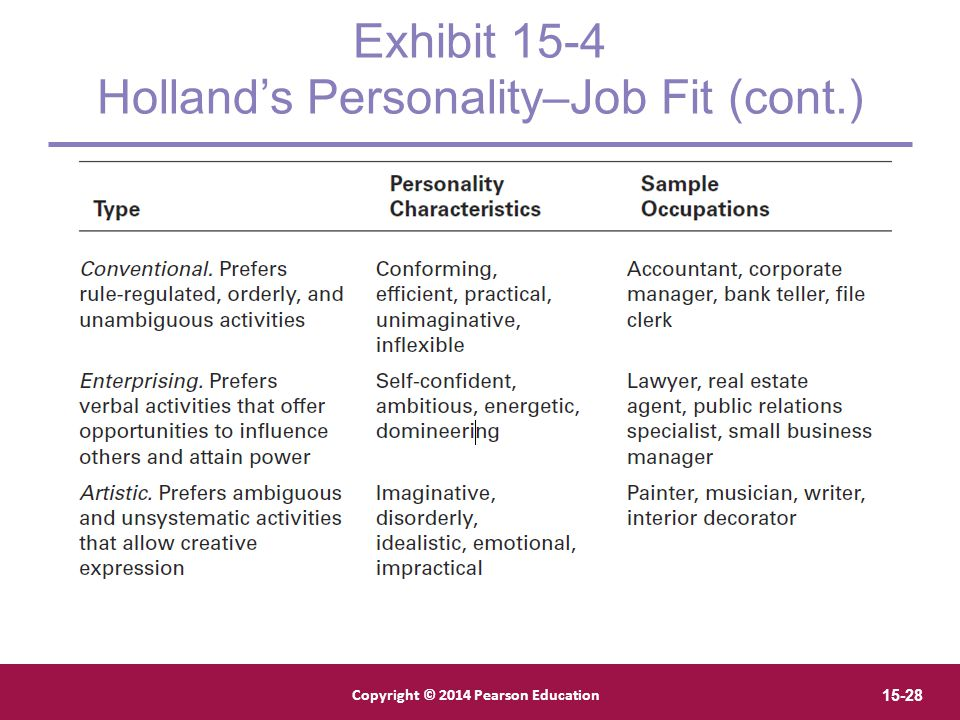 Exhibit 15-4 Holland's Personality–Job Fit (cont.)