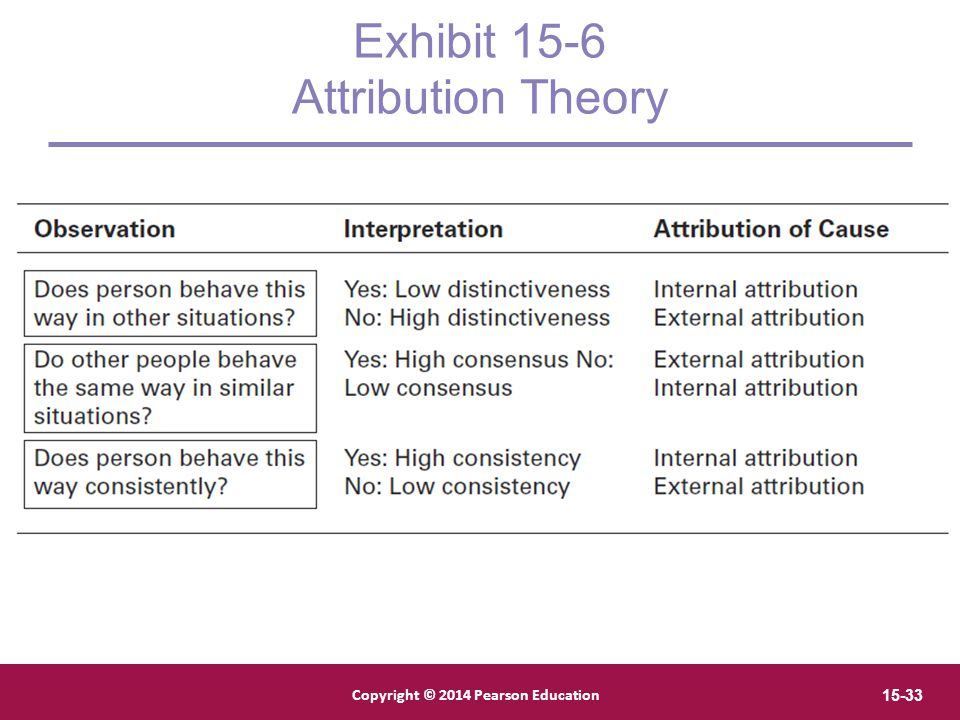 Exhibit 15-6 Attribution Theory