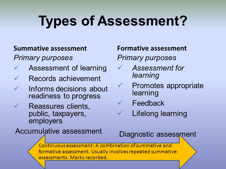different types of assessment in the education system This report provides a framework for understanding various types of assessments assessment system is a in elementary and secondary education:.