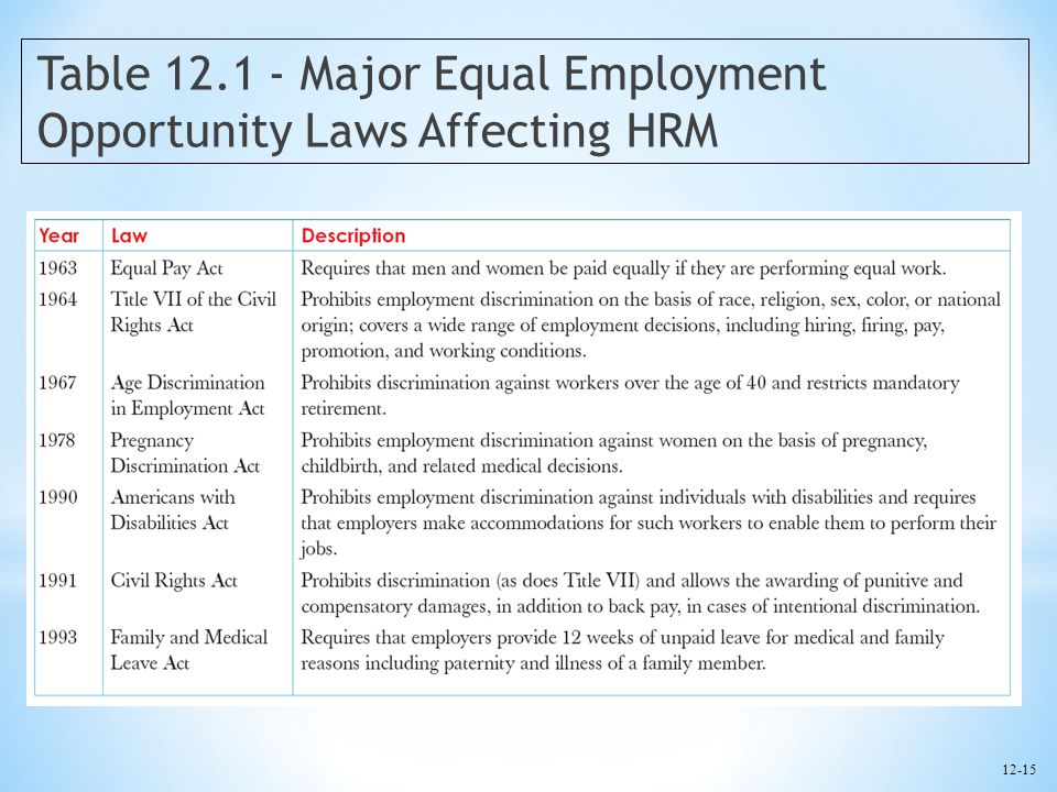 Building and managing human resources ppt download for 12 table laws
