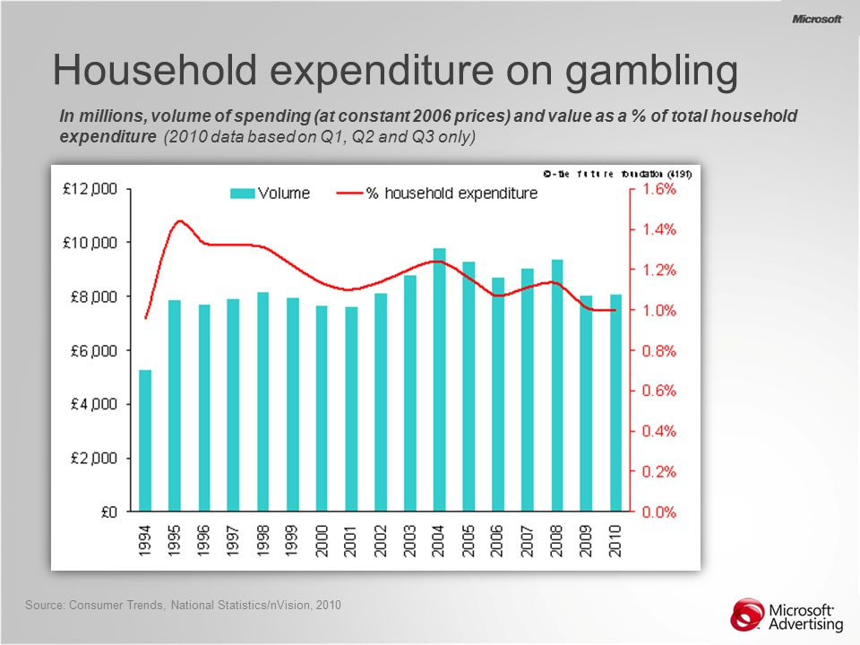 Gambling trends 2010 gold rush sweepstakes and casino