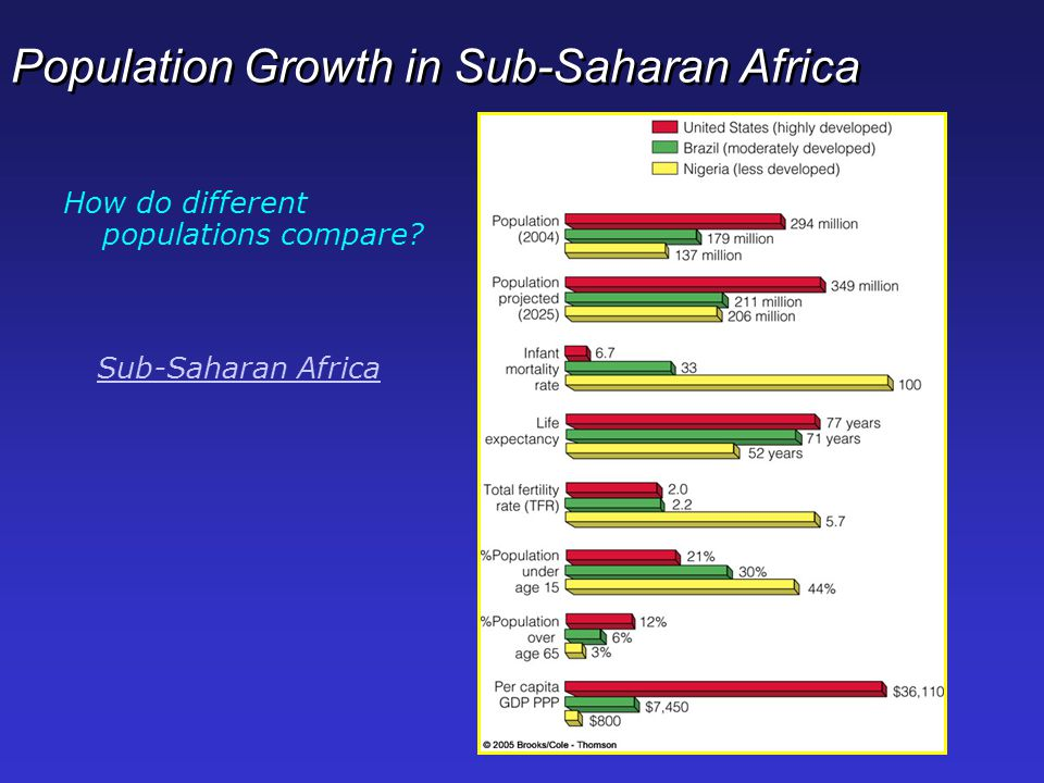Population Growth in Sub-Saharan Africa