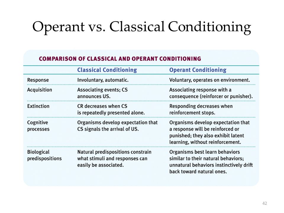 the difference between classical and operant conditioning Classical vs operant conditioning november 17, 2017 differences between classical conditioning and operant conditioning classical conditioning.