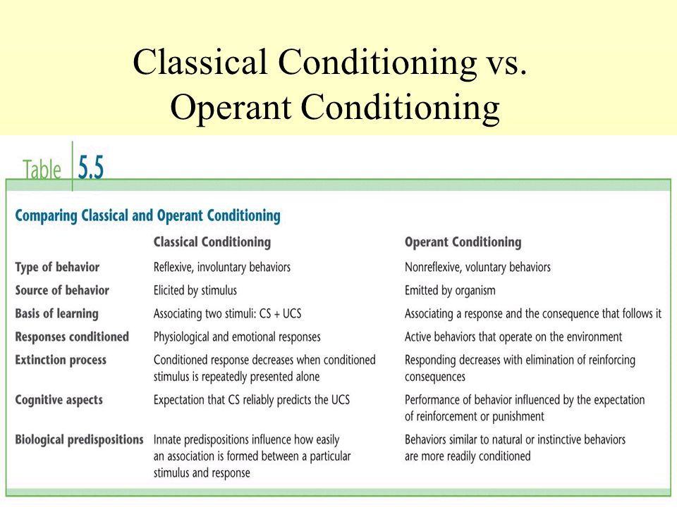 classical v operant conditioning