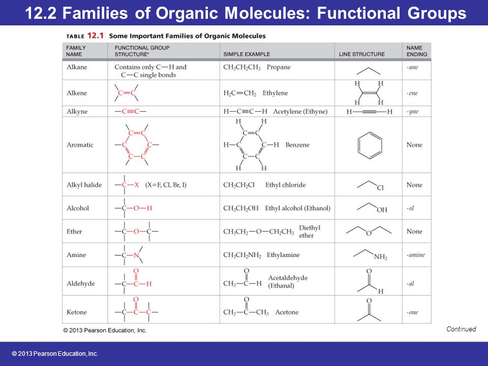 functional groups of organic compounds pdf