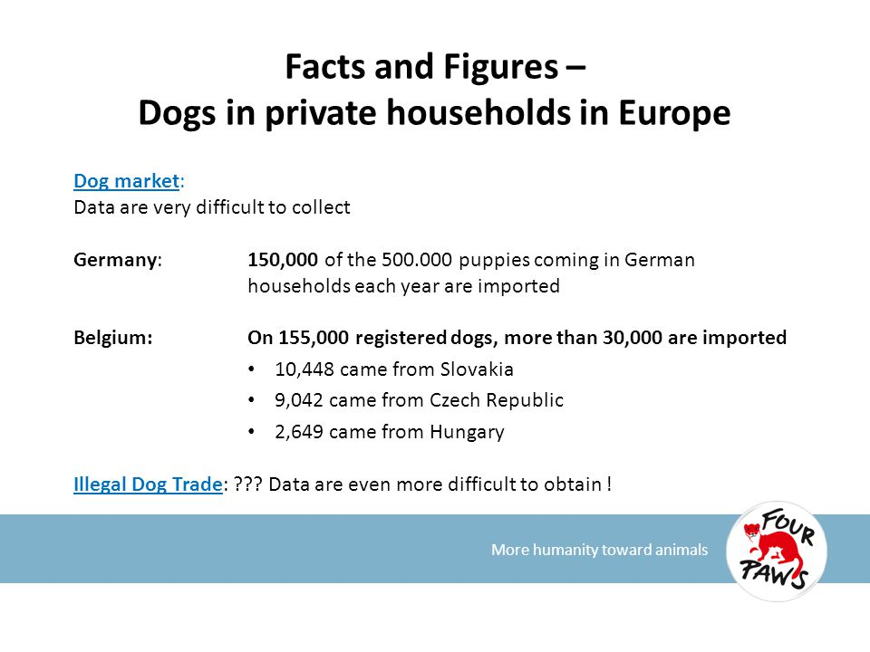 Facts and Figures – Dogs in private households in Europe