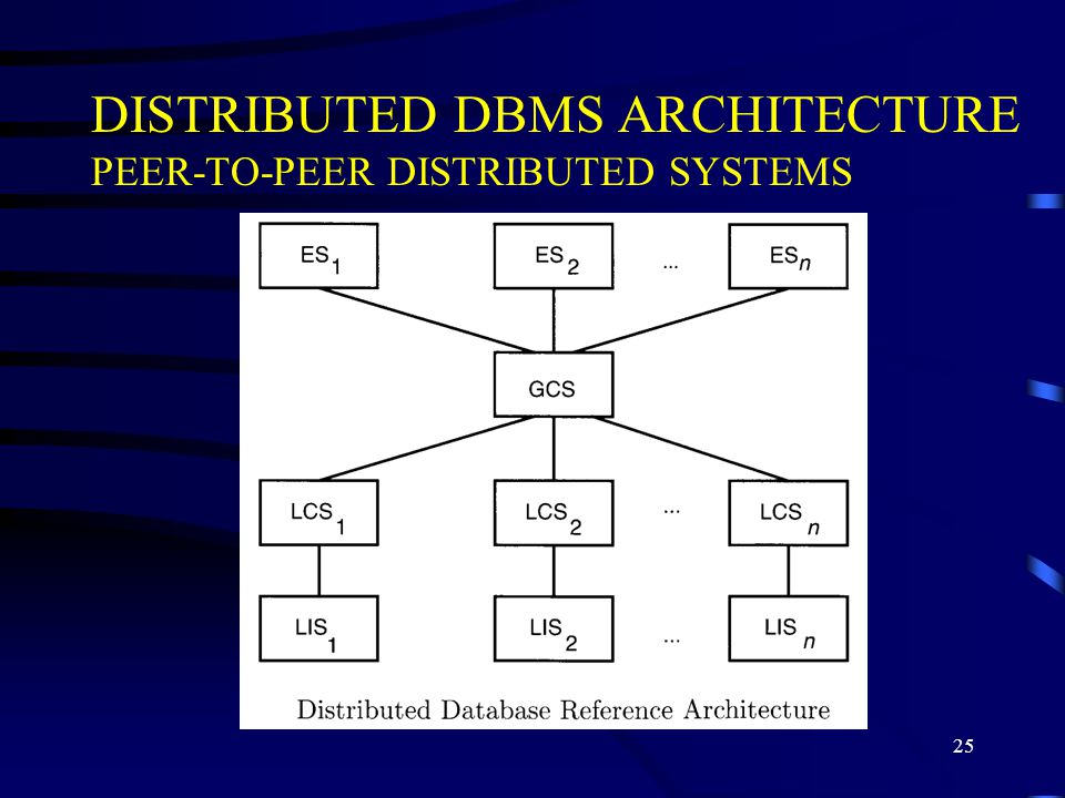 25 DISTRIBUTED DBMS ARCHITECTURE PEER TO PEER DISTRIBUTED SYSTEMS