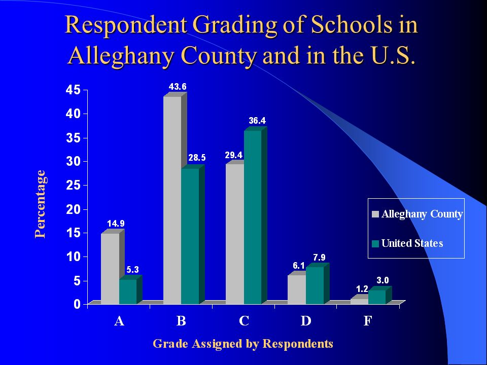 Respondent Grading of Schools in Alleghany County and in the U.S.