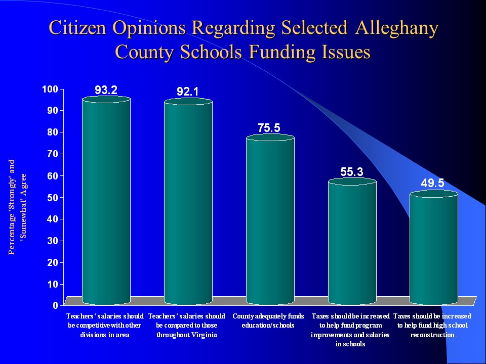 Citizen Opinions Regarding Selected Alleghany County Schools Funding Issues