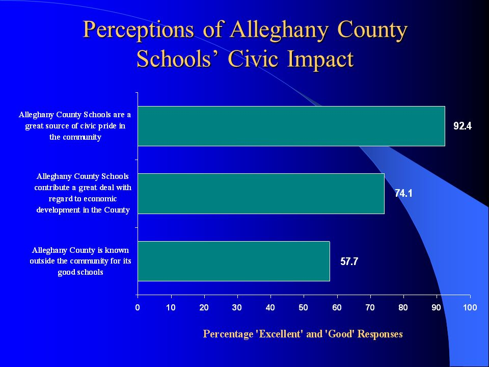 Perceptions of Alleghany County Schools' Civic Impact
