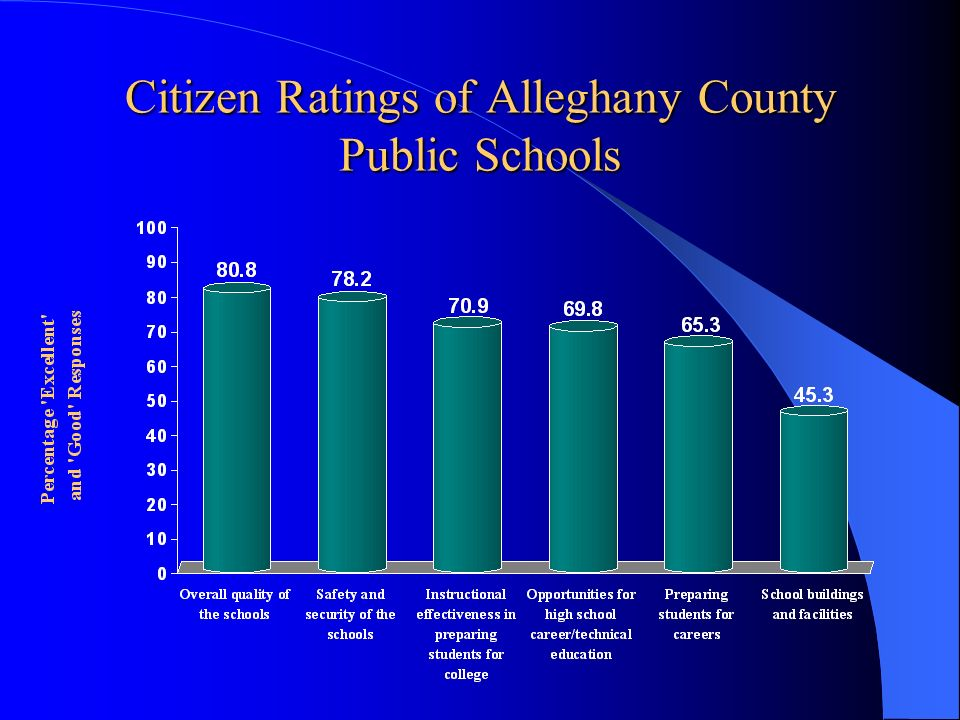 Citizen Ratings of Alleghany County Public Schools