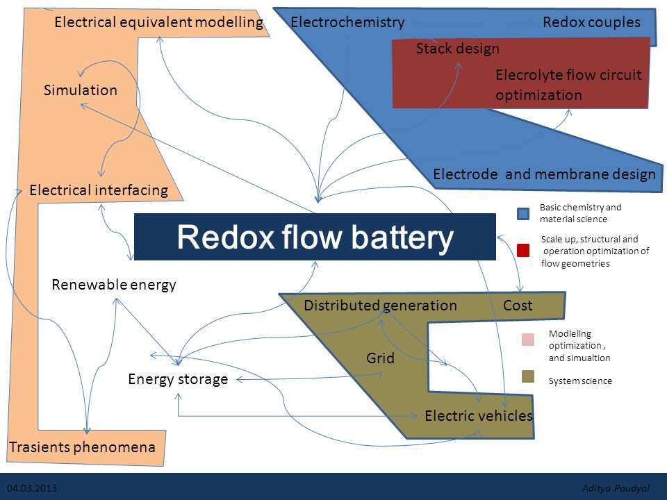 Redox flow battery Grid Distributed generation Renewable energy