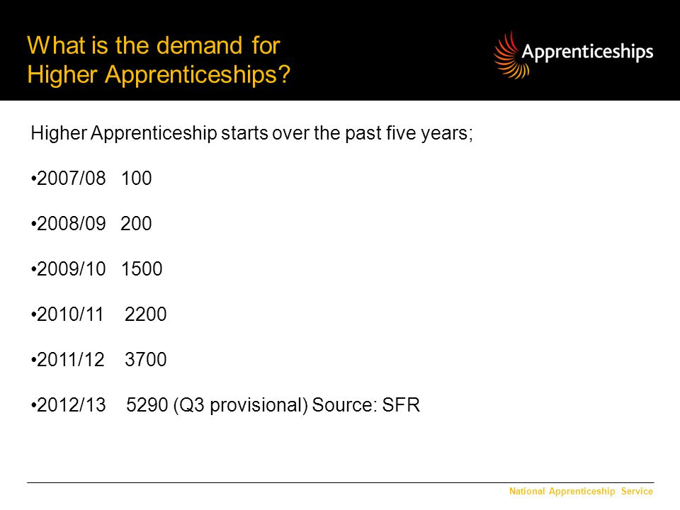 What is the demand for Higher Apprenticeships