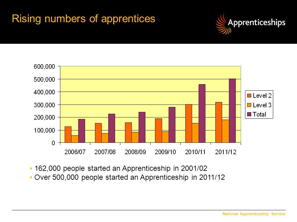 Rising numbers of apprentices