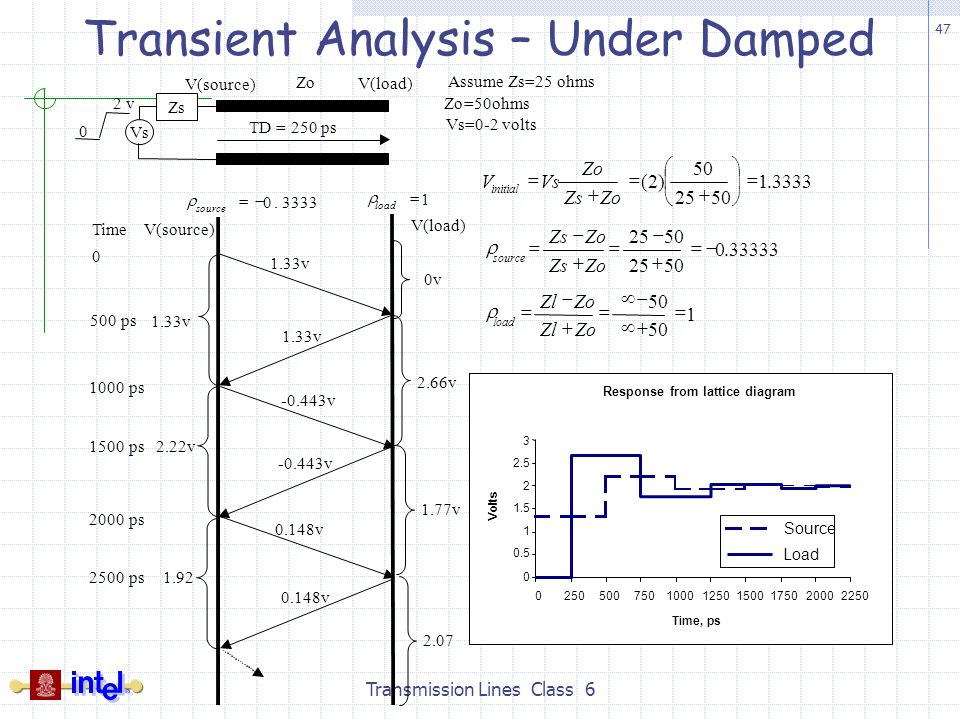 Art Line Underdamped : Transmission line basics ii class ppt video online