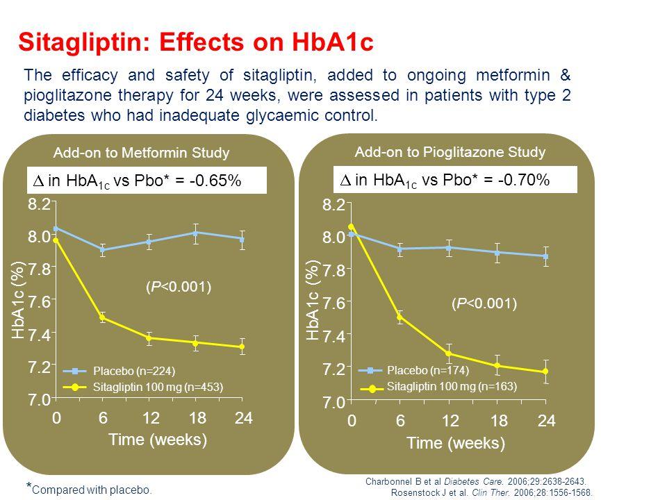 Sitagliptin metformin study