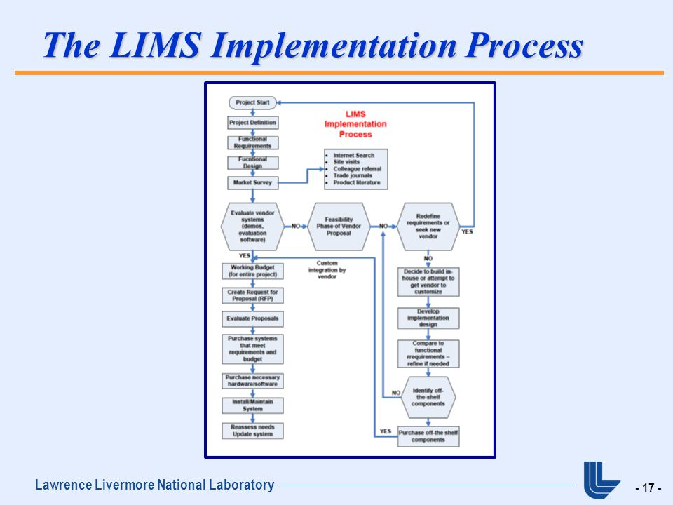 Laboratory Information Management System Lims A Tool