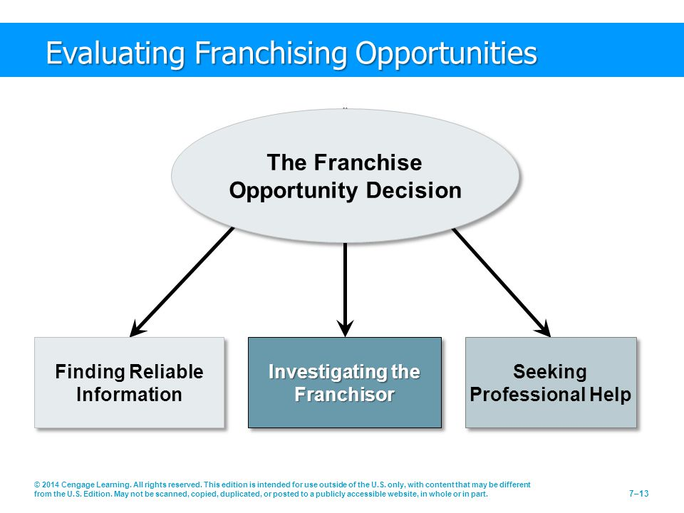 Evaluating Franchising Opportunities