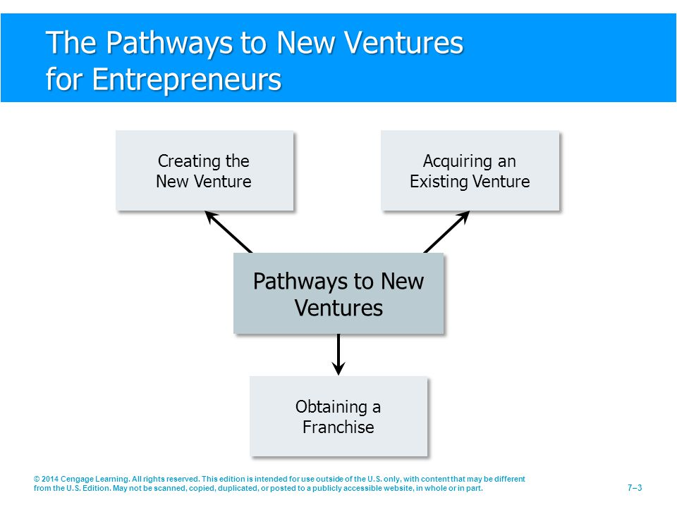 The Pathways to New Ventures for Entrepreneurs