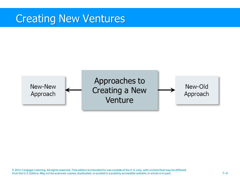 Approaches to Creating a New Venture