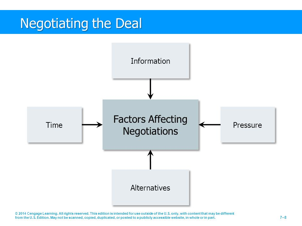 Factors Affecting Negotiations