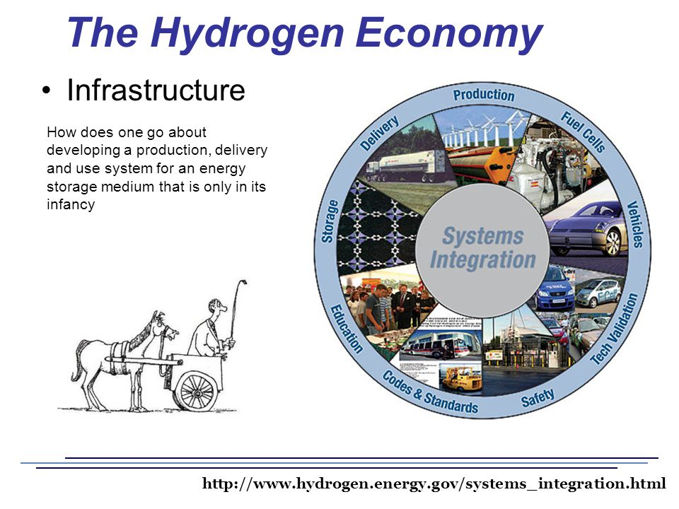 Fuel Cells And The Hydrogen Economy Ppt Video Online