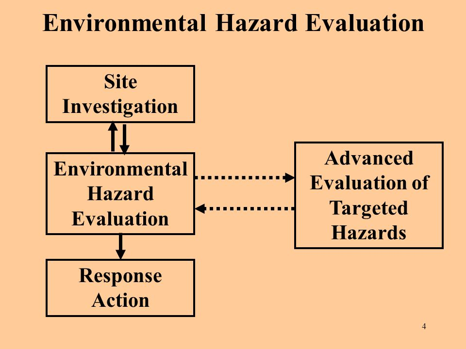 investigation and evaluation of environmental analysis 37 receptor and ecological evaluation and analysis in order to complete a represents the first time that an environmental investigation is being.