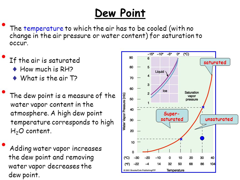 Dew Point The temperature to which the air has to be cooled (with no change in the air pressure or water content) for saturation to occur.