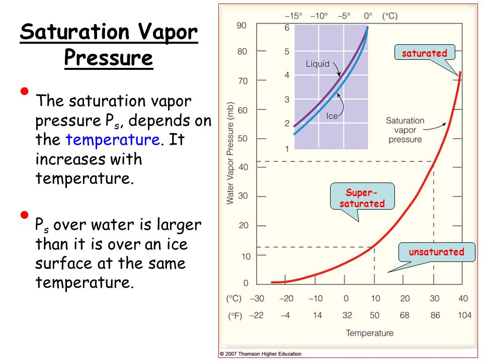 Saturation Vapor Pressure