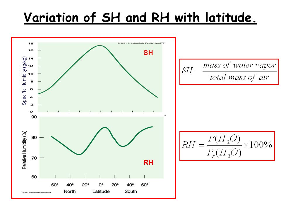 Variation of SH and RH with latitude.