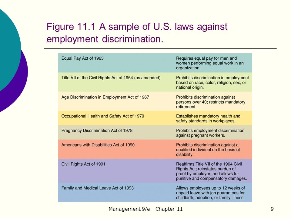 Figure 11.1 A sample of U.S. laws against employment discrimination.