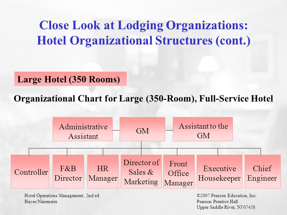 Organizational Chart for Large (350-Room), Full-Service Hotel