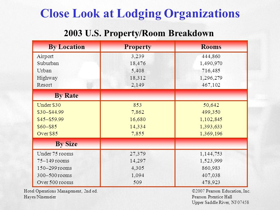 Close Look at Lodging Organizations