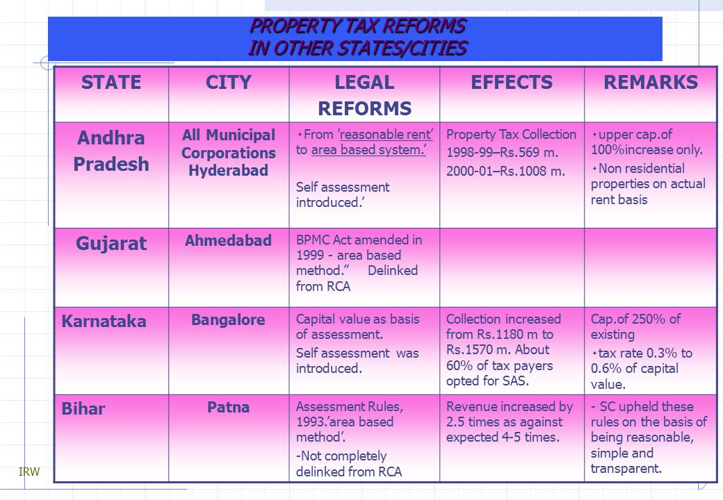 Self Assessment Of Property Tax In Hyderabad
