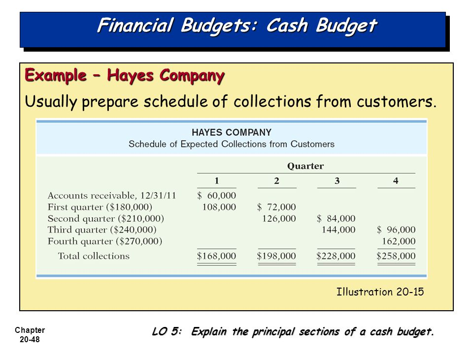 what are the three sections of a cash budget Components of the statement of cash flows the cash flow statement has 3 parts: operating, investing, and financing activities there can.