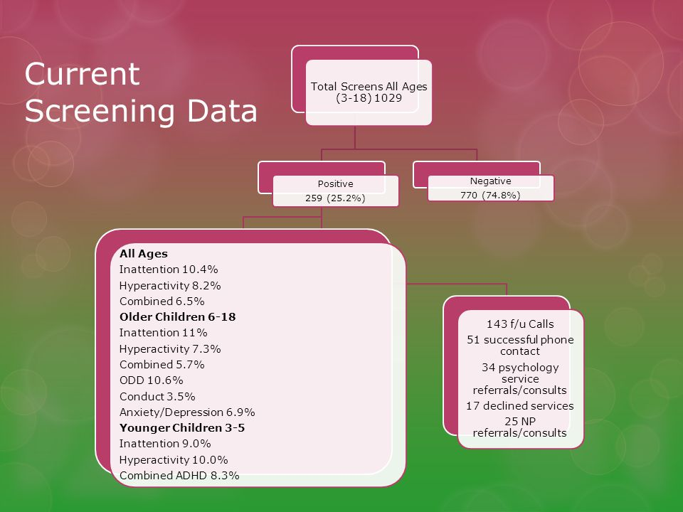 Current Screening Data