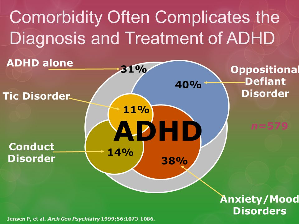 ADHD Comorbidity Often Complicates the Diagnosis and Treatment of ADHD