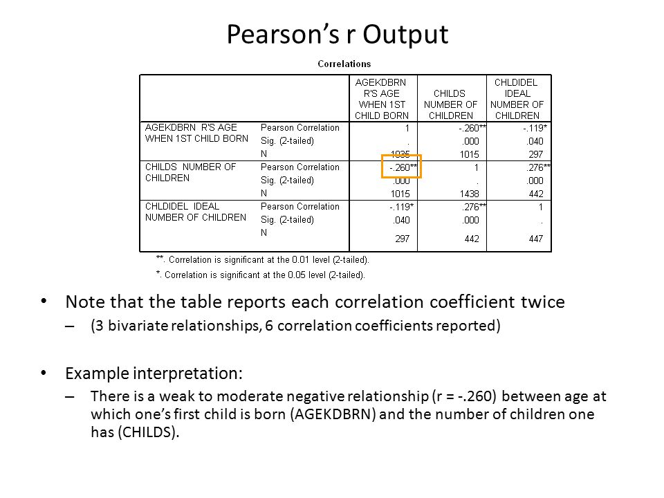 Review regression and pearson s r spss demo ppt video for Correlation coefficient r table