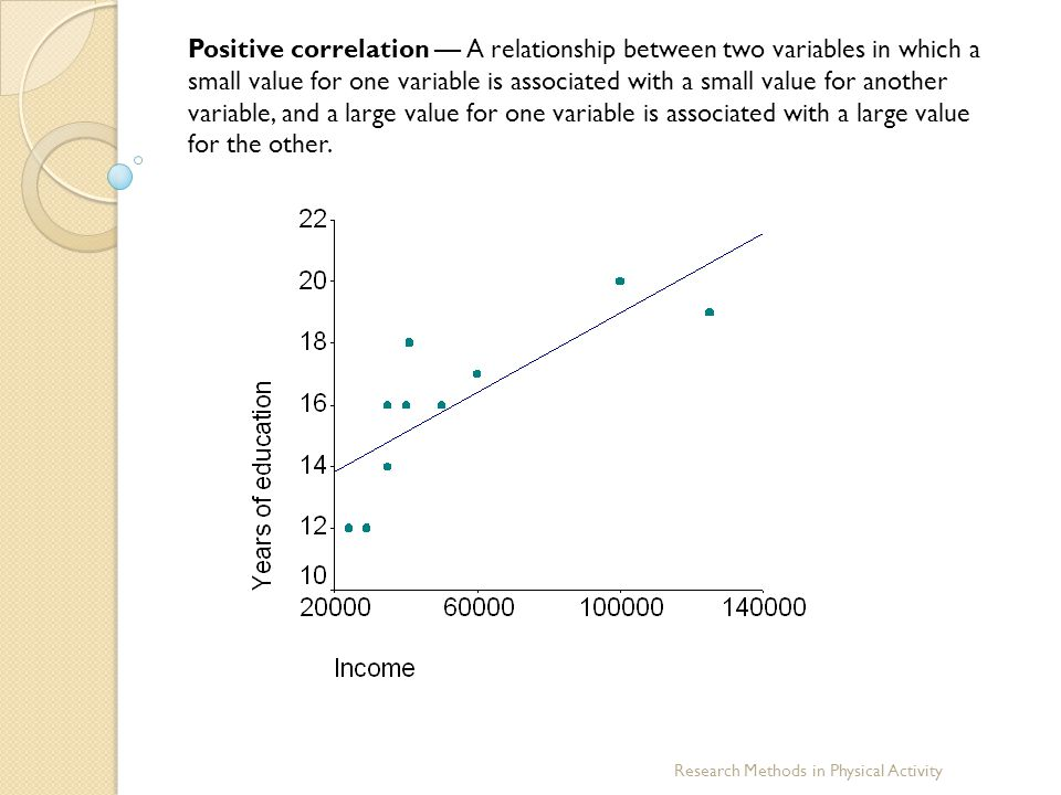 Positive correlation — A relationship between two variables in which a small value for one variable is associated with a small value for another variable, and a large value for one variable is associated with a large value for the other.