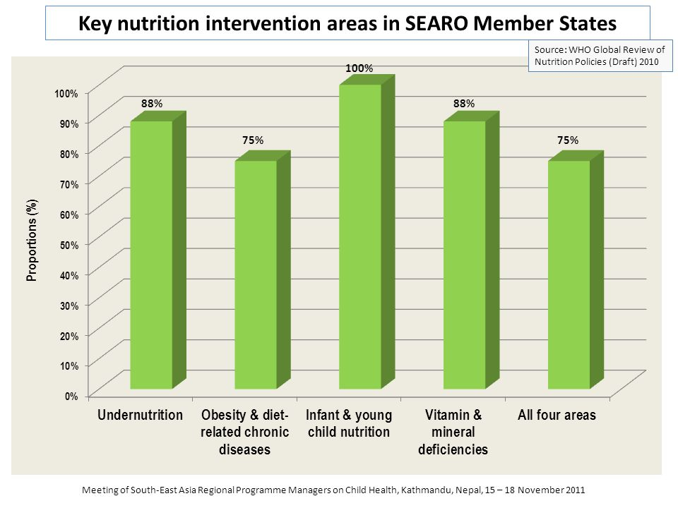 Key nutrition intervention areas in SEARO Member States