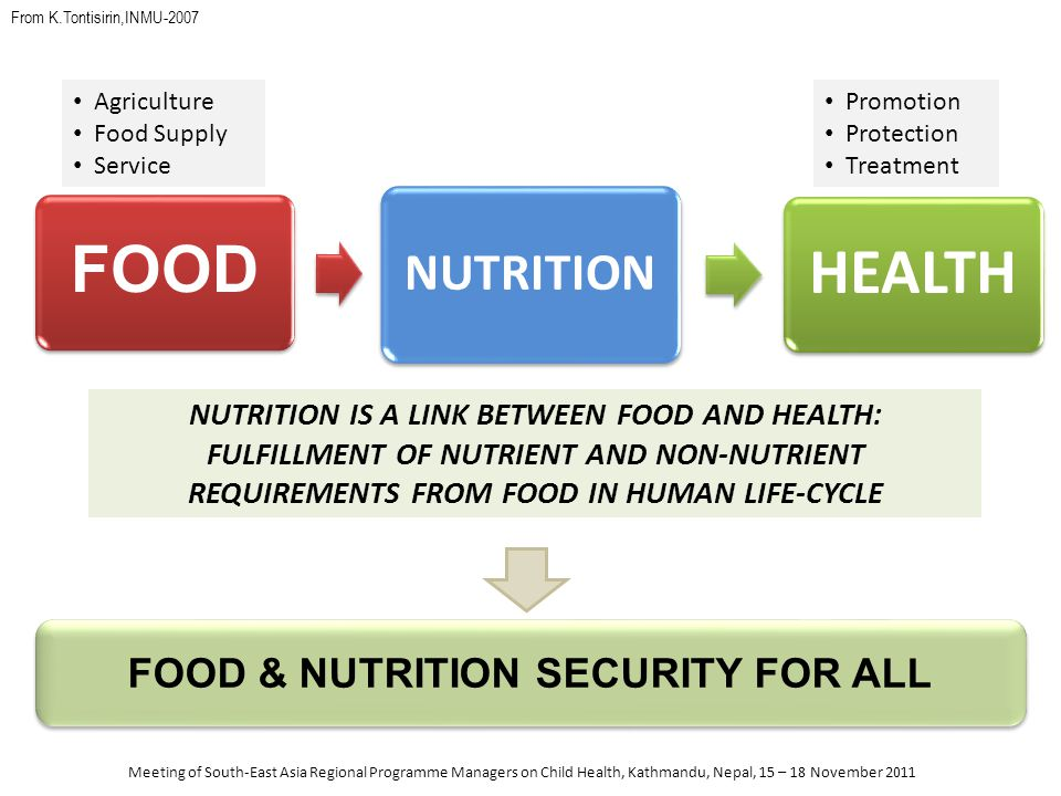 NUTRITION FOOD & NUTRITION SECURITY FOR ALL